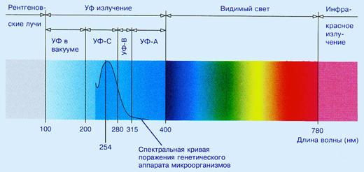 ультрафиолетовая лампа для воды